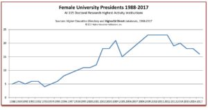 Female presidents chart